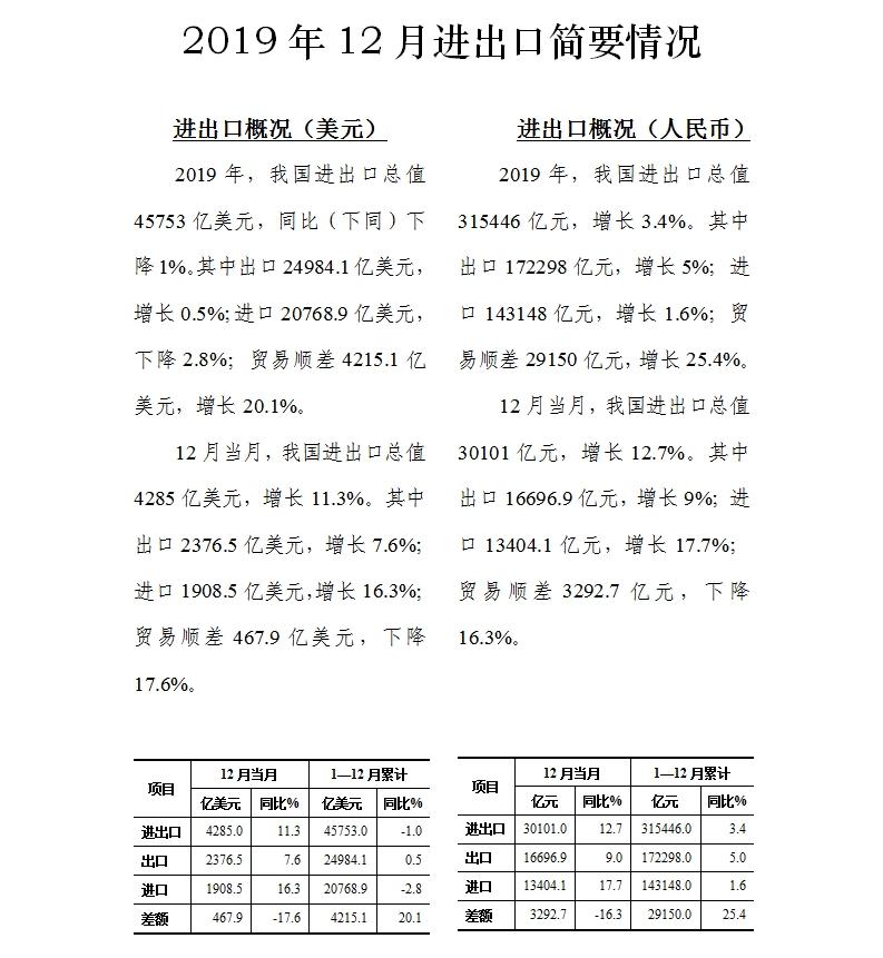 2019年12月中国进出口贸易数据