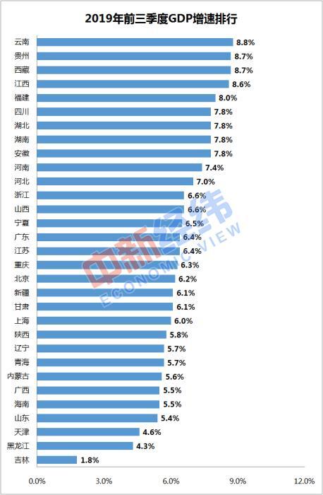 gdp排名_虔城赣州的2020年一季度GDP出炉,在江西省内排名第几?