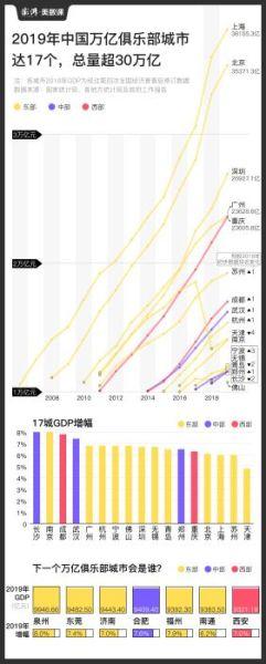 城市gdp排名_虔城赣州的2020年一季度GDP出炉,在江西省内排名第几?