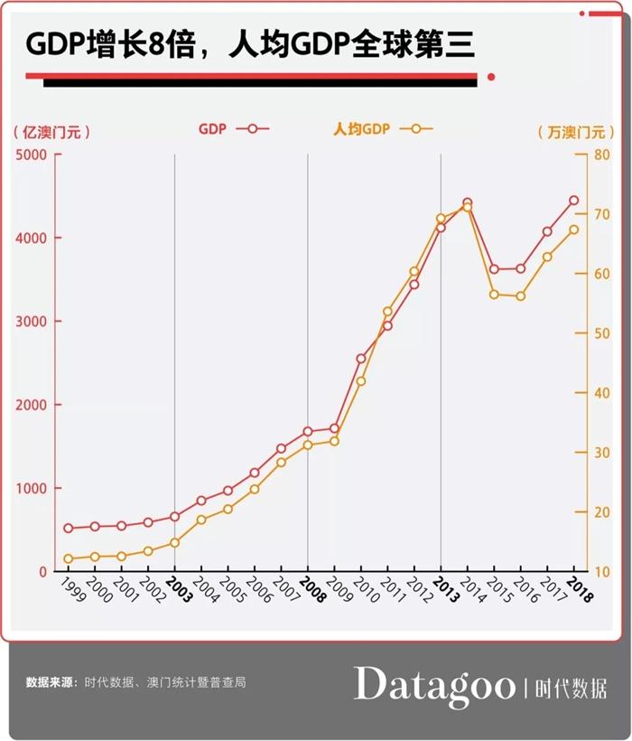 澳门gdp_四季度下降8.1%,2019年全年缩减4.7%,澳门GDP降至538.6亿美元
