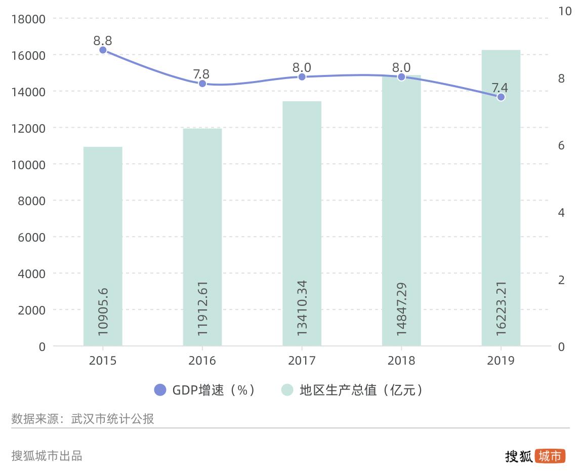 2019gdp_2019GDP前30强城市