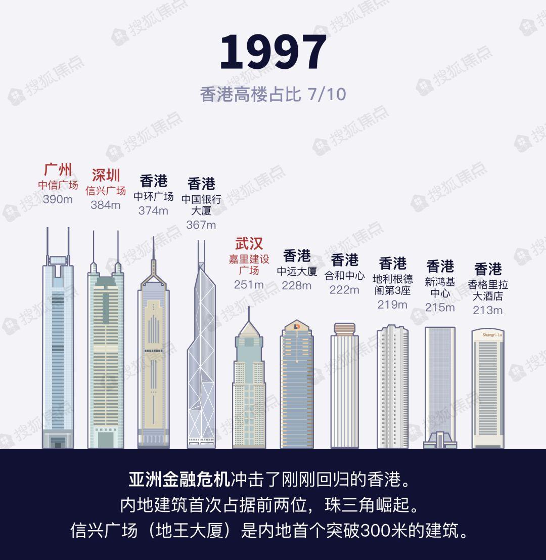 香港历年gdp_香港经济这十年