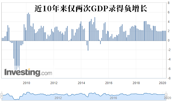 美国gdp_白宫经济顾问:预计美国二季度GDP萎缩40%,三季度反弹