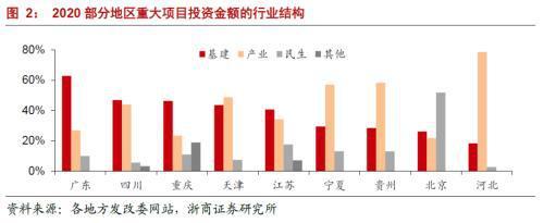 gdp多少_浙商宏观李超:今年重大项目有望拉动多少GDP?