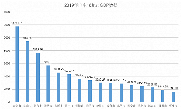 gdp烟台_如果莱芜并没入,济南GDP还能超过烟台吗?用具体数据来说话