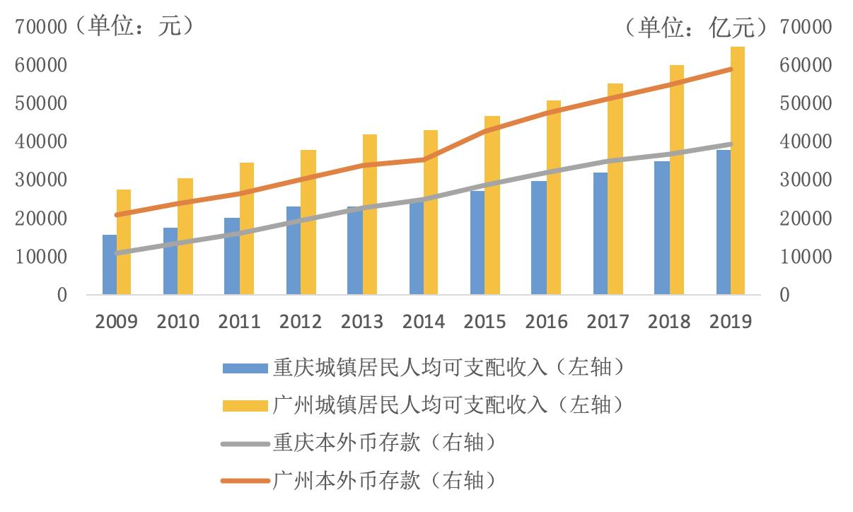 重庆区县gdp_渝中区GDP在重庆市排名第几?2019年人均GDP排行首位
