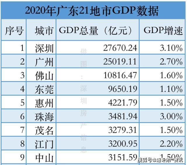 佛山gdp_佛山房价和GDP严重背离,2021年的佛山楼市可期,类似东莞2020年...