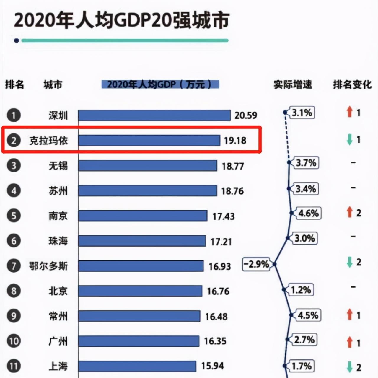 城市人均gdp排名_2019年青海省地市州人均GDP排名海西州超12万元居全省第一