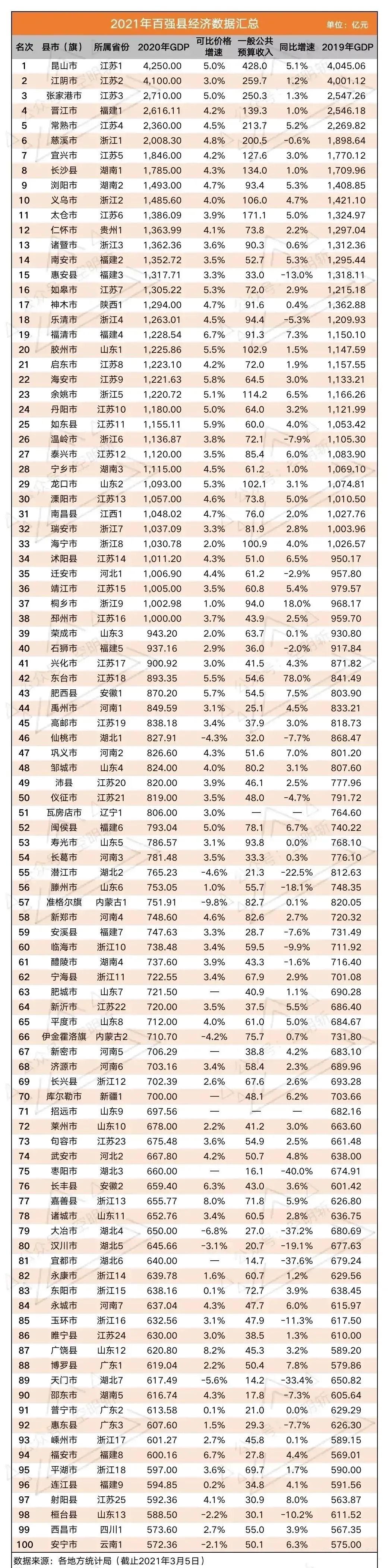 Gdp山东_山东日照市2020年人均GDP在全国内地城市中排名第104位!