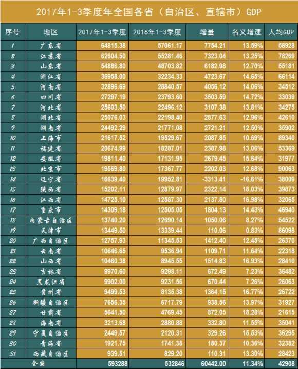 甘肃2017年gdp_2017年甘肃统计公报:GDP总量7677亿常住人口增加15.76万(附图...